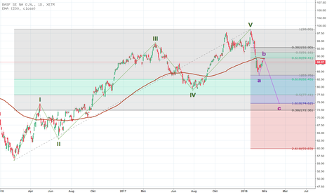 BAS: BASF - Short time?