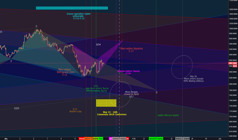 BTCUSD: BTC's 2 possible directions