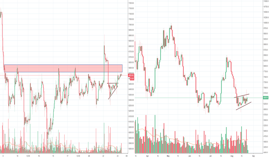 BTCUSD: Bitcoin whale(s) doing whatever he/they like(s)