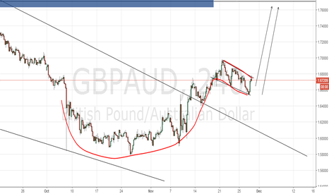 GBPAUD: CUP and Handl formation.