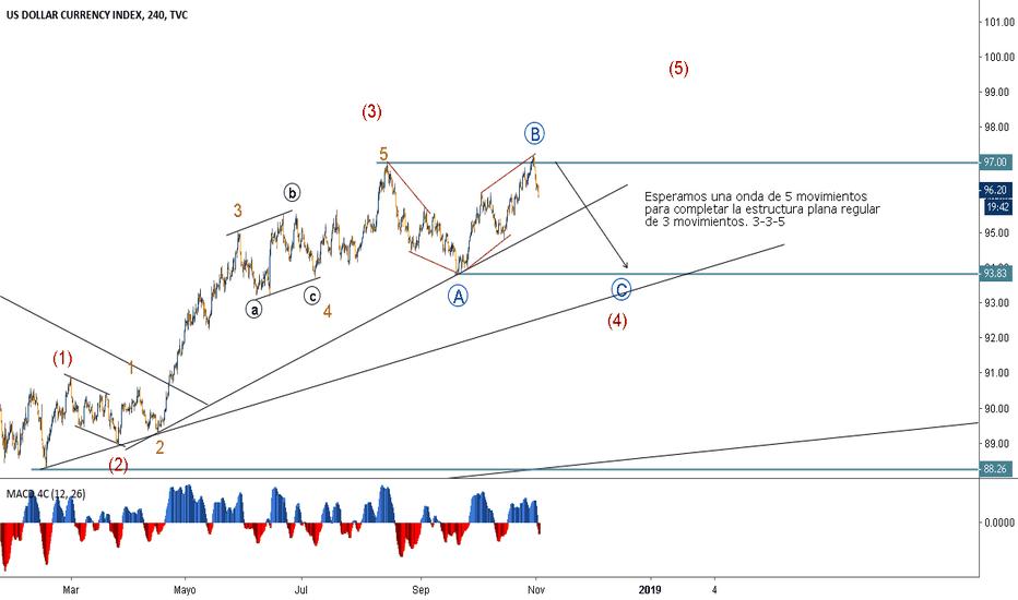 DXY: Índice del dólar completando onda C