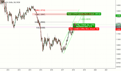EURUSD: EUR/USD Long Position