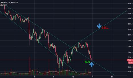 XBTEUR: Una operación de trading con el Bitcoin (Trade with BITCOIN)
