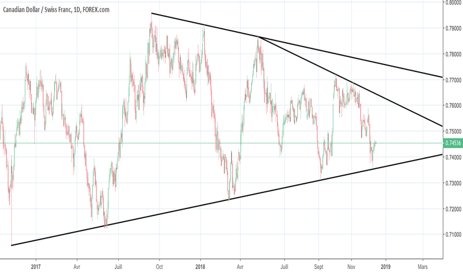 CADCHF: fin de triangle asymétrique