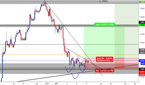 USDCAD: usdcad rejection of 78% /Daily trendline / Strong support (1.320