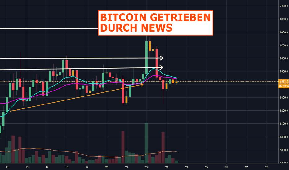 BTCUSD: Bitcoin getrieben durch News!