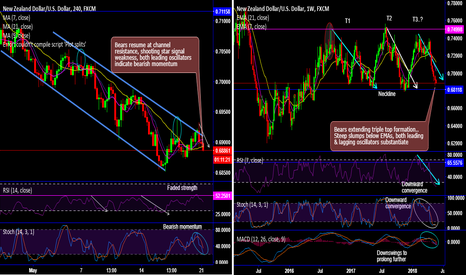 NZDUSD: NZD/USD forms triple top in major trend, on verge of 4m lows