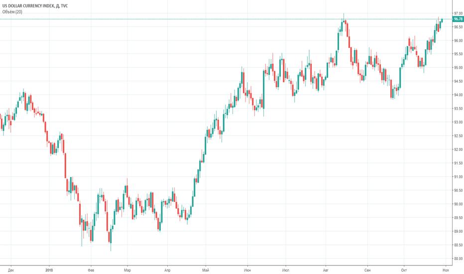 DXY: Индекс доллара: как повлияла Меркель
