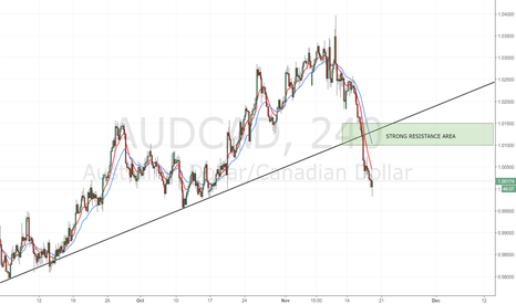AUDCAD: AUD/CAD: waiting price signal in 1,100 area