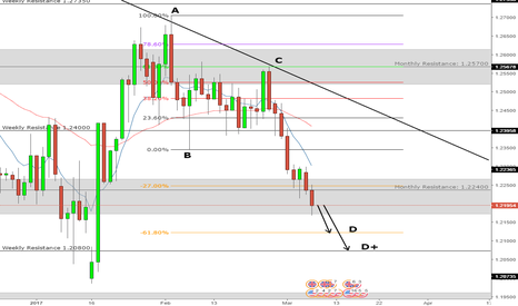 GBPUSD: GBPUSD - Still short to 1.20800