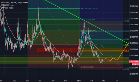 TRSTBTC: TRST - Accumulation Zone