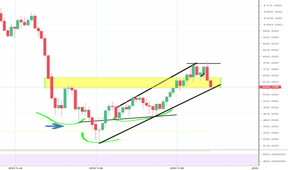 USOIL: Easy long with tight stops at reference lows on OIL