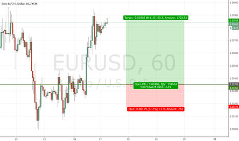 EURUSD: EURUSD Long trade. Waiting for pullback