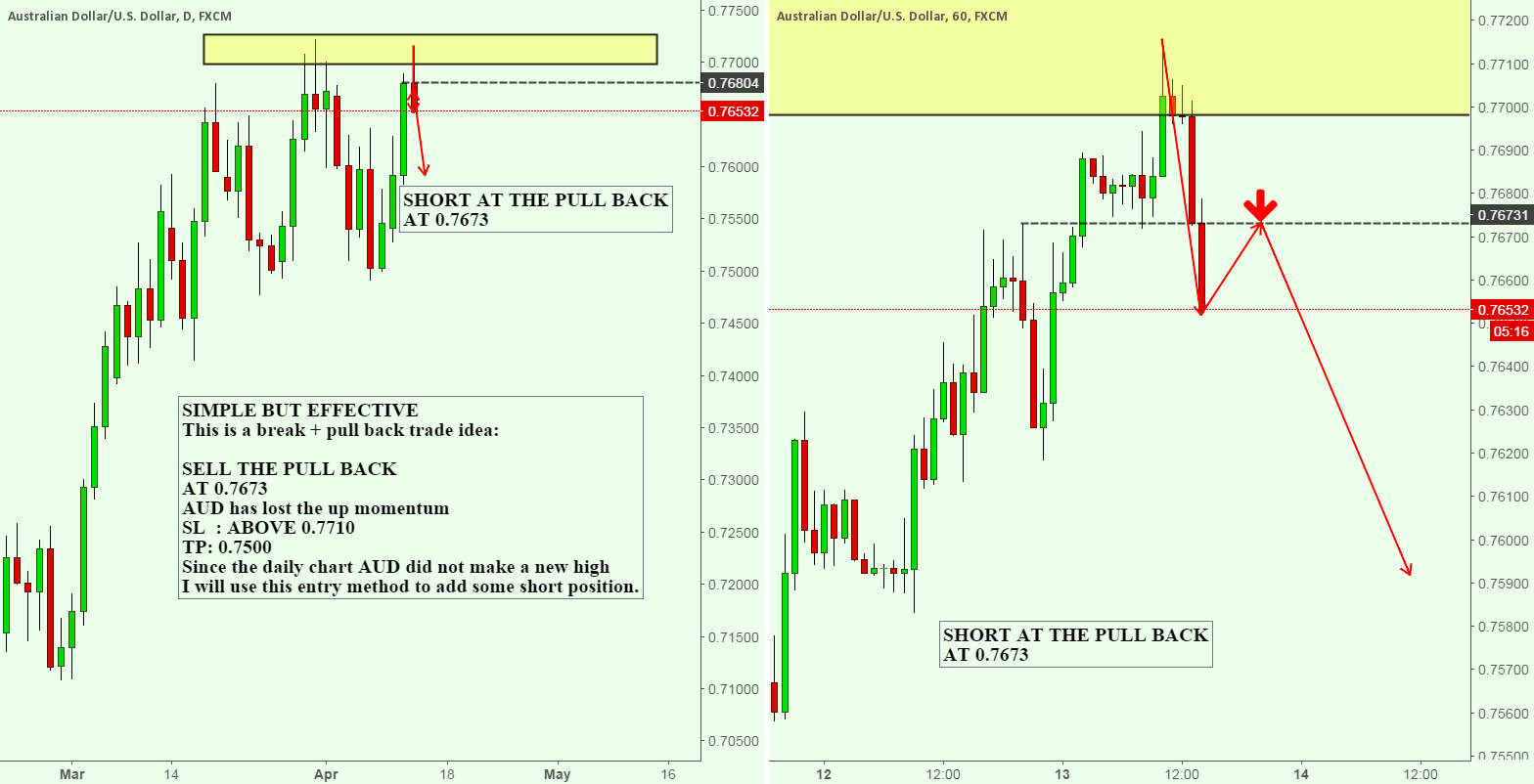 AUDUSD BREAKS OUT + PULL BACK TRADE