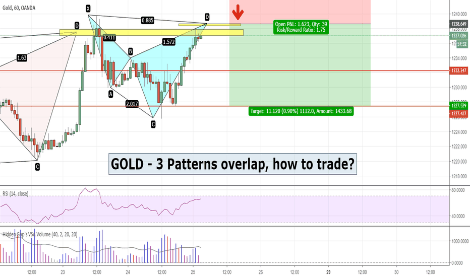 XAUUSD: Gold - Aligning 3 Bearish Patterns in THIS zone