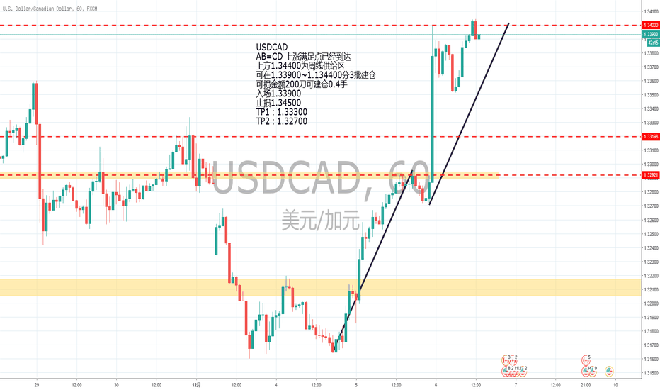 USDCAD: USDCAD  做空