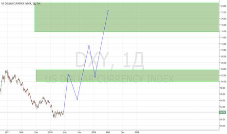 DXY: Видение по US Dollar Index. Начало глобального роста