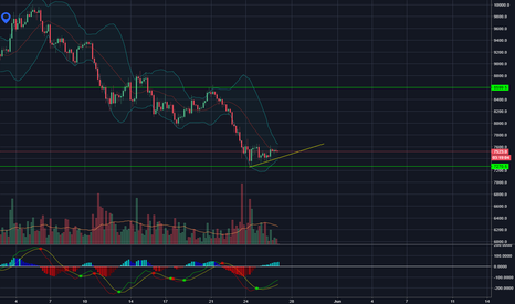 BTCUSD: Decision time for BTCUSD