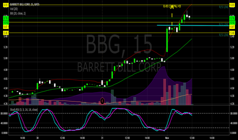 BBG: BBG R/S line, just broke the buy zone