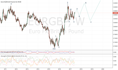 EURGBP: should see 0.92