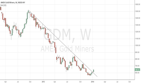 GDM: GDM breakout of 1.5 year downtrend, metals rally signal?