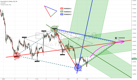 EURUSD: A classic pattern, or a failed attempt to understand the markets