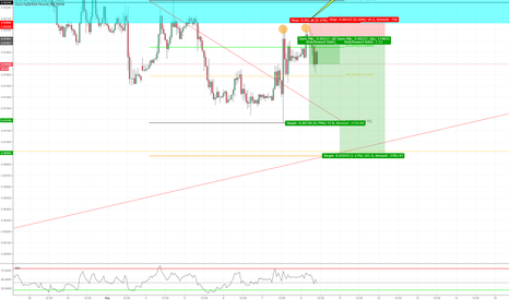 EURGBP: Double Top Entry Trend Continuation Trade 60min