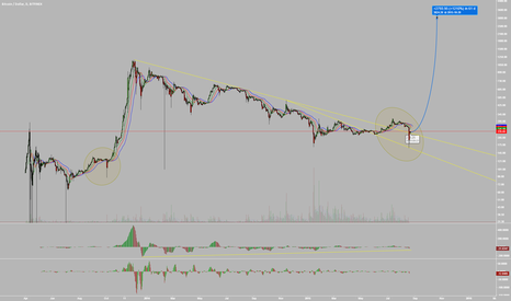 BTCUSD: Pressure building on Bitcoin, Could this be the breaking point?