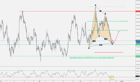 XAUUSD: GOLD - Gartley Completato sul Supporto + RSI