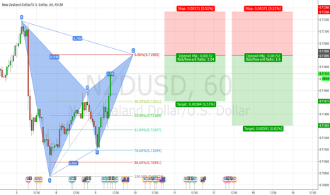 NZDUSD: NZDUSD Potential Bearish Gartley Pattern