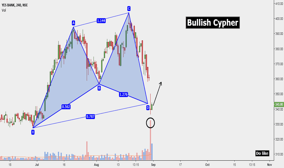 YESBANK: YesBank: Bullish Cypher