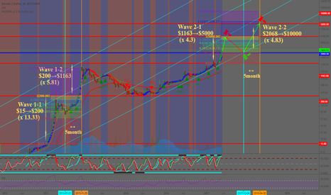 BTCUSD: BTCUSD : Fractal Pattern has begening (Bullish Market)