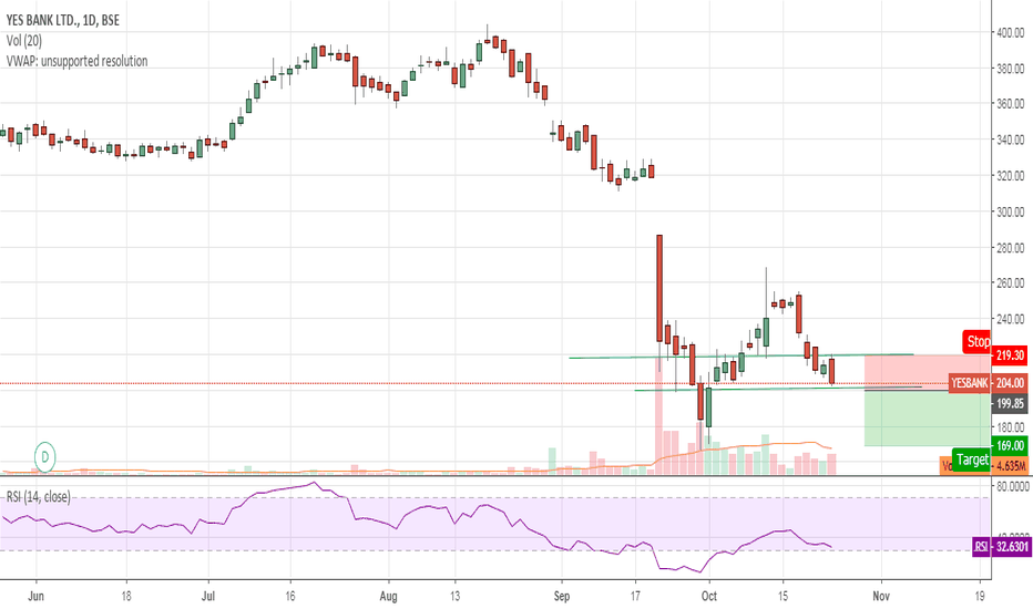 YESBANK: short bearish engulfiing
