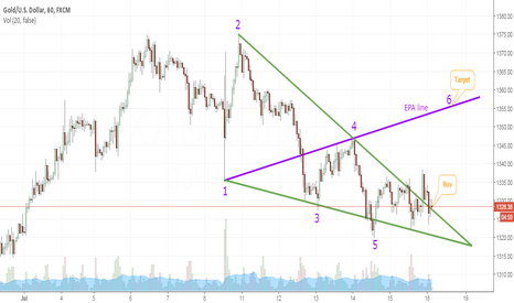 XAUUSD: Bullish Wolfe Wave
