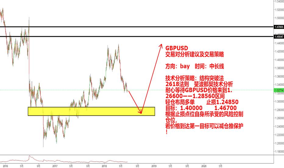 GBPUSD: GBPUSD   近期市场有可能给到中线做多的位置
