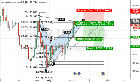 EURJPY: Bearish bat pattern EURJPY