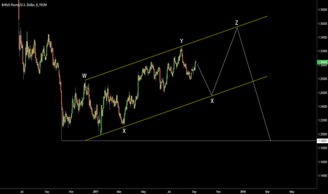 GBPUSD: GBPUSD. Possible wave count on daily chart. W-X-Y-X-Z