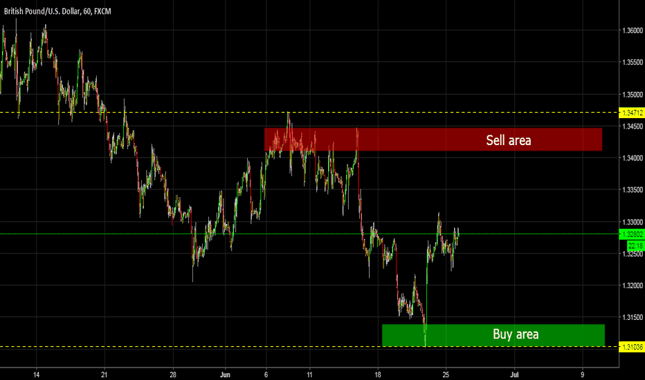 GBPUSD: GBP/USD SELL AND BUY AREA