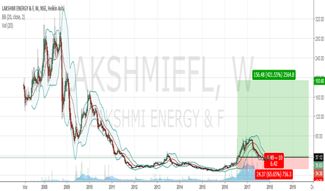 LAKSHMIEFL: Price below book value, and a good price to buy from