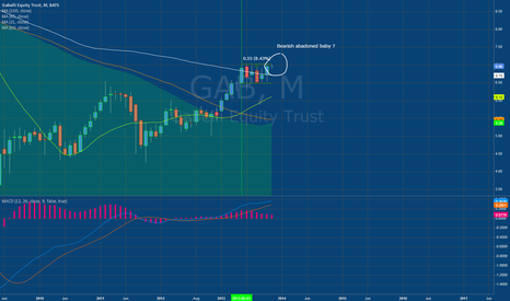 GAB: Bearish abandoned baby