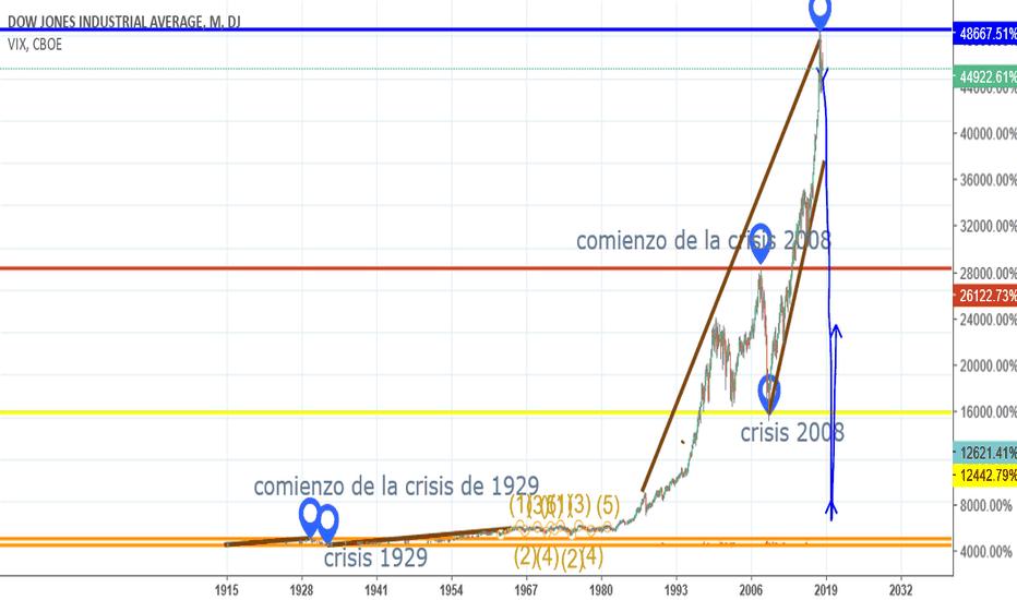 DJI: la proxima crisis