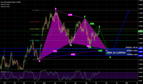 EURCAD: EURCAD D1 - Posible Gartley Alcista