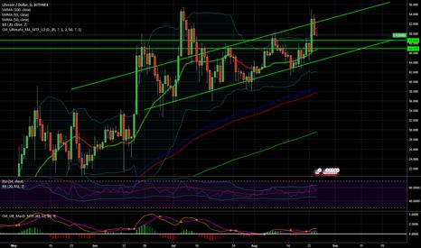 LTCUSD: $LTC $USD Positive trend