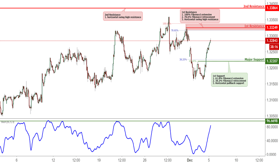 USDCAD: USDCAD Approaching Resistance, Potential Drop