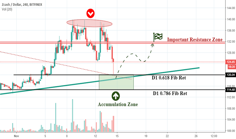 ZECUSD: ZCASH/USD Analysis/Signal Update - Buy Set Up!