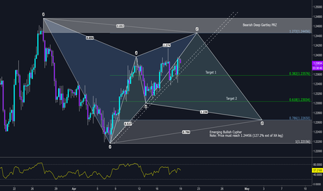 EURUSD: A pattern based trade setup - deep gartley with cypher bias