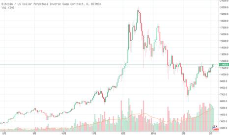 XBTUSD: BTC上行,现货缩量,期货增量:是否隐藏着阴谋?Mar05,2018