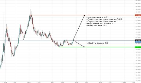 USDRUB: Аналитика рубля