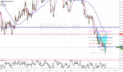 EURCAD: EURCAD looking for short