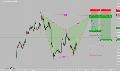USDJPY: USD/JPY  -  Bearish Gartley Pattern